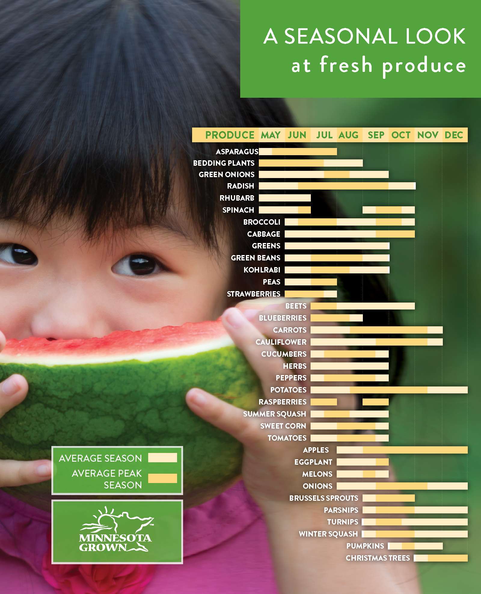 PIcture of a young girl biting into watermelon beside the seasonal produce chart